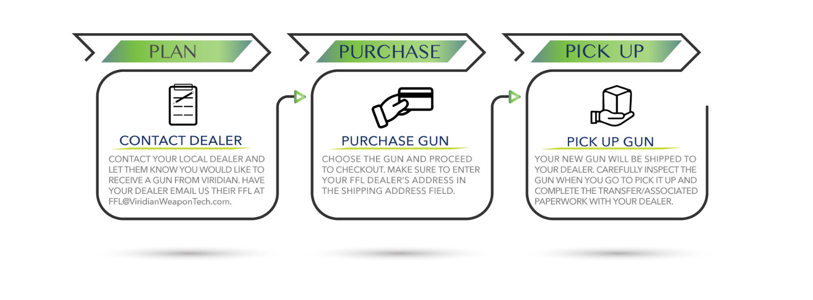 How to buy a gun from Viridian Weapon Technologies