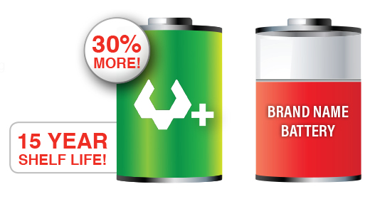 Viridian Tactical Energy + Batteries have 30% more energy and a 15 year shelf life when compared to other brand name batteries.